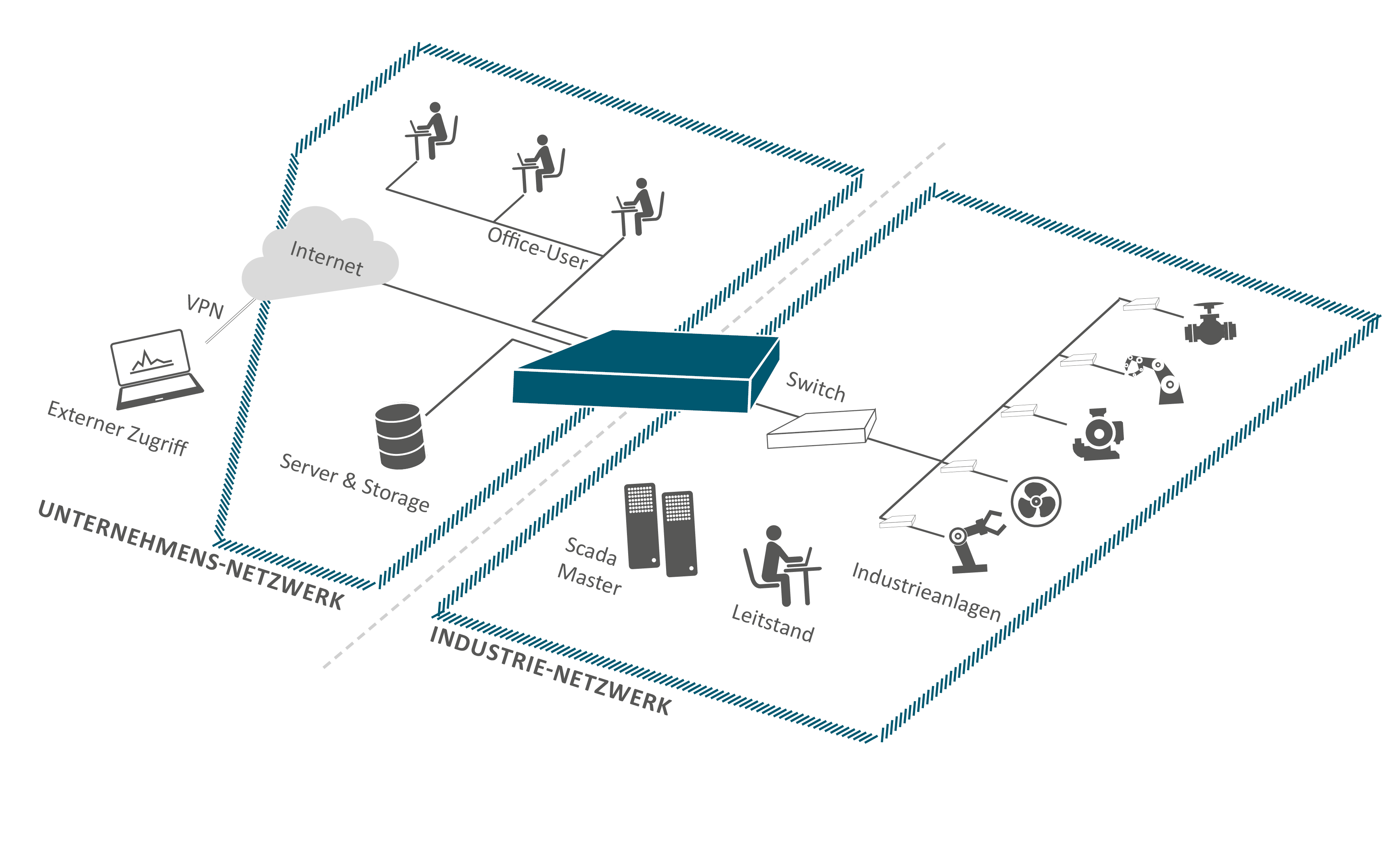 Sicherheit für IOT & SCADA Netzwerke