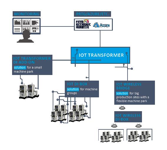 IOT Monitoring mit KE IOT Transformer