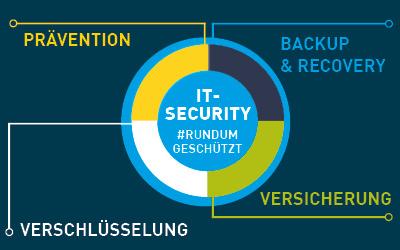 IT-Security | 4 Säulen